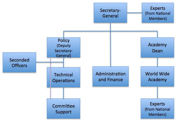 org_structure_2015