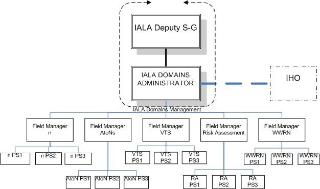 iala_domains_management_organisation